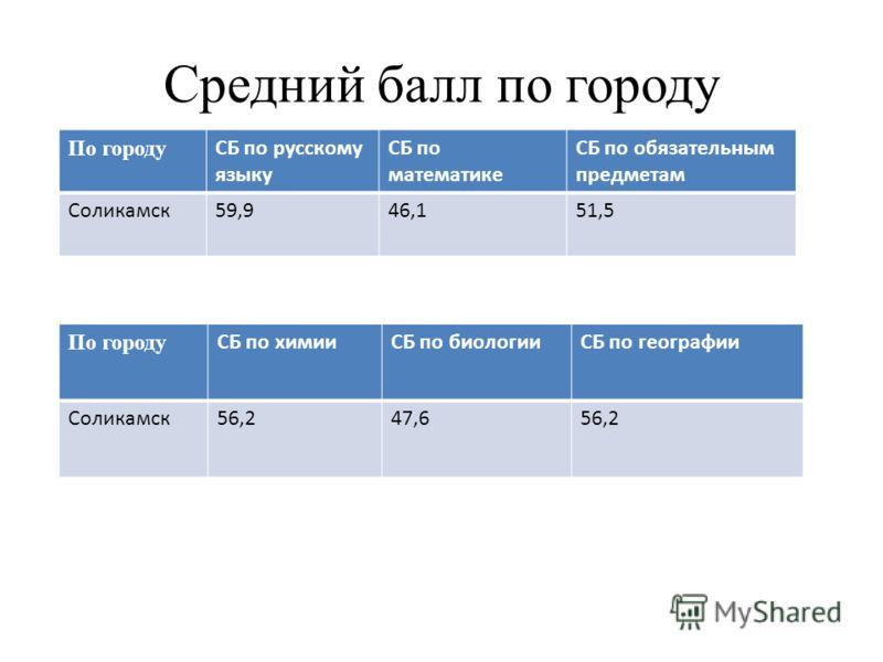 Средний балл по городу По городу СБ по русскому языку СБ по математике СБ по обязательным предметам Соликамск59,946,151,5 По городу СБ по химииСБ по биологииСБ по географии Соликамск56,247,656,2