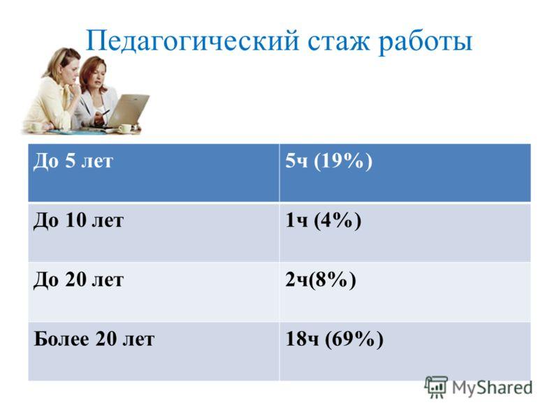 Педагогический стаж работы До 5 лет5ч (19%) До 10 лет1ч (4%) До 20 лет2ч(8%) Более 20 лет18ч (69%)