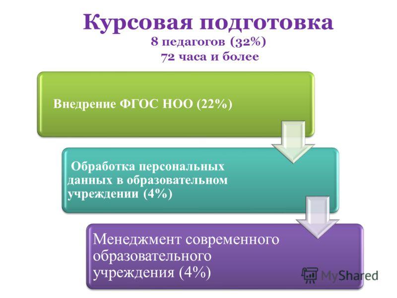 Курсовая подготовка 8 педагогов (32%) 72 часа и более Внедрение ФГОС НОО (22%) Обработка персональных данных в образовательном учреждении (4%) Менеджмент современного образовательного учреждения (4%)