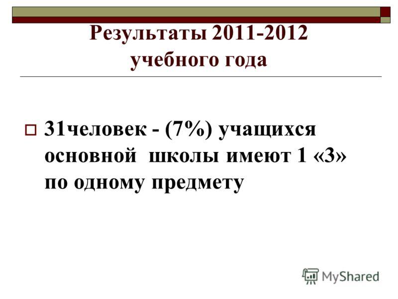 Результаты 2011-2012 учебного года 31человек - (7%) учащихся основной школы имеют 1 «3» по одному предмету