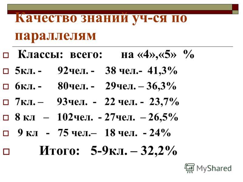 Качество знаний уч-ся по параллелям Классы: всего: на «4»,«5» % 5кл. - 92чел. - 38 чел.- 41,3% 6кл. - 80чел. - 29чел. – 36,3% 7кл. – 93чел. - 22 чел. - 23,7% 8 кл – 102чел. - 27чел. – 26,5% 9 кл - 75 чел.– 18 чел. - 24% Итого: 5-9кл. – 32,2%