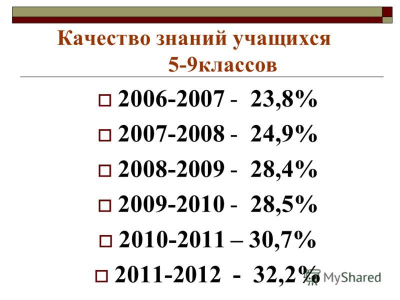 2006-2007 - 23,8% 2007-2008 - 24,9% 2008-2009 - 28,4% 2009-2010 - 28,5% 2010-2011 – 30,7% 2011-2012 - 32,2%