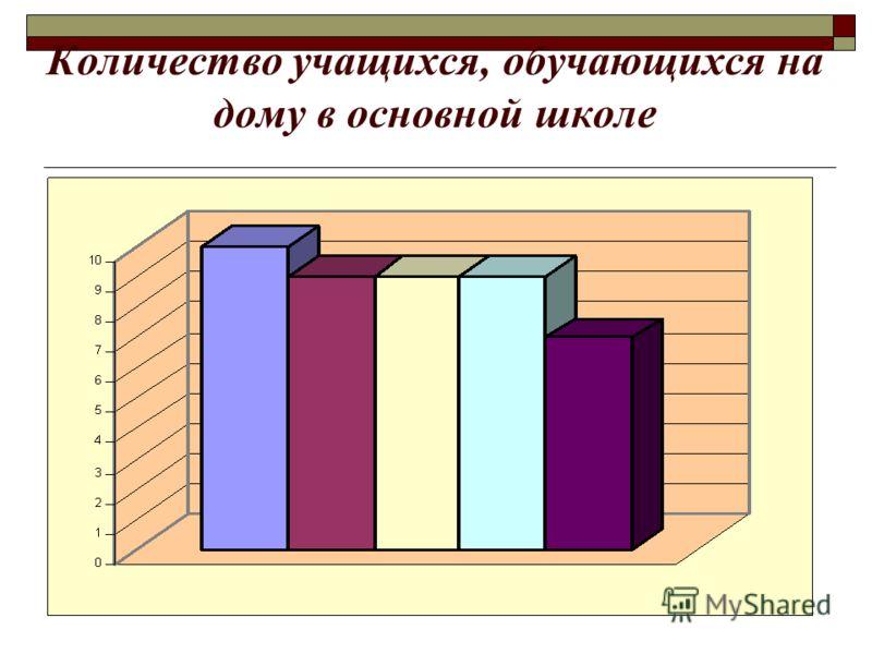 Количество учащихся, обучающихся на дому в основной школе