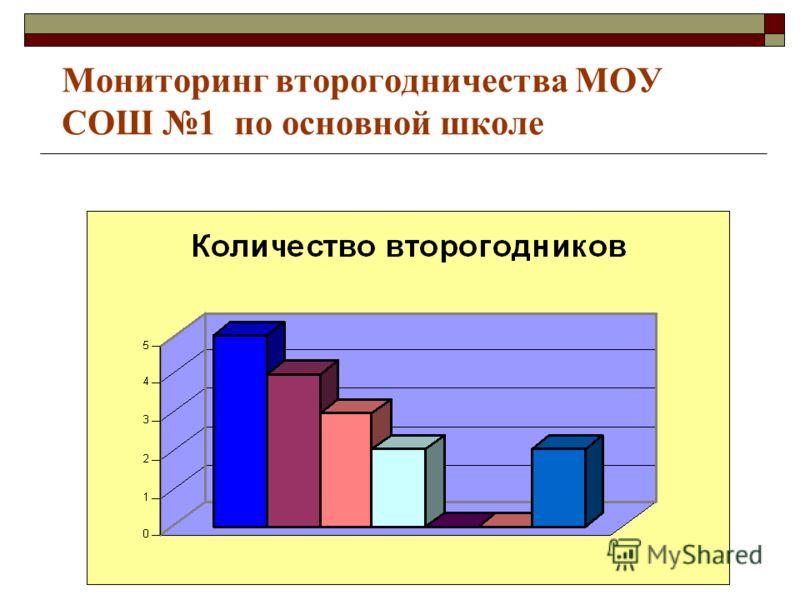 Мониторинг второгодничества МОУ СОШ 1 по основной школе
