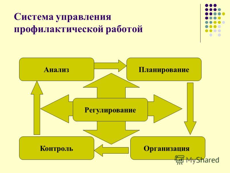 Система управления профилактической работой АнализПланирование ОрганизацияКонтроль Регулирование