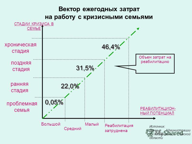 Вектор ежегодных затрат на работу с кризисными семьями РЕАБИЛИТАЦИОН- НЫЙ ПОТЕНЦИАЛ СТАДИИ КРИЗИСА В СЕМЬЕ Большой Средний Малый Реабилитация затруднена проблемная семья ранняя стадия поздняя стадия хроническая стадия 0,05% 22,0% 31,5% 46,4% Объем за