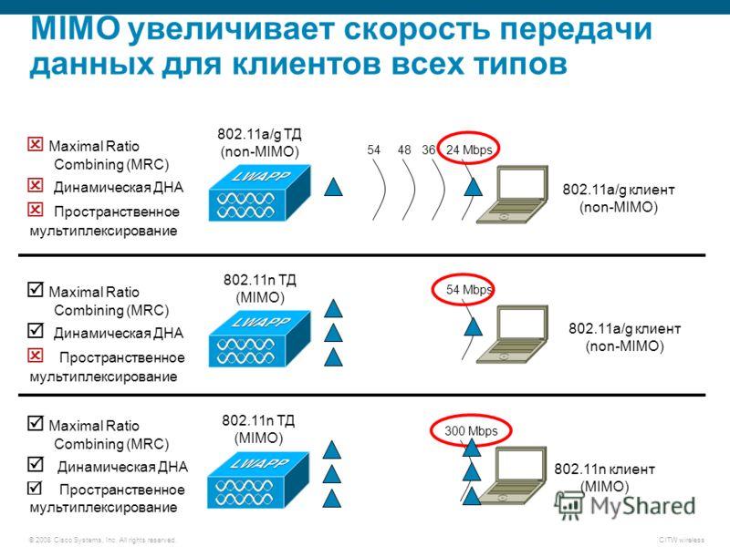 © 2008 Cisco Systems, Inc. All rights reserved.CITW wireless MIMO увеличивает скорость передачи данных для клиентов всех типов 54483624 Mbps 54 Mbps Maximal Ratio Combining (MRC) Динамическая ДНА Пространственное мультиплексирование 802.11a/g ТД (non