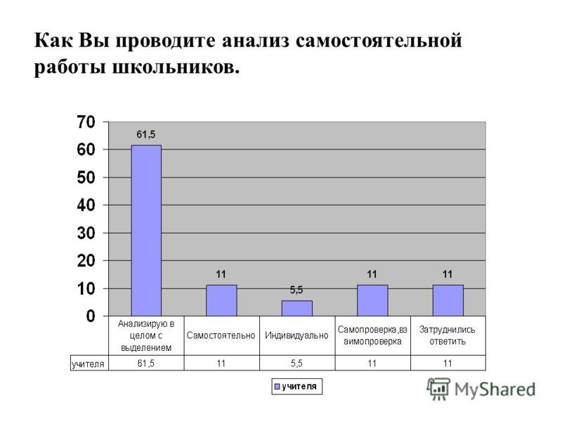 Как Вы проводите анализ самостоятельной работы школьников.