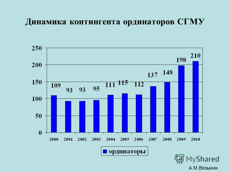 Динамика контингента ординаторов СГМУ А.М.Вязьмин
