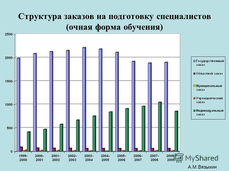 Структура заказов на подготовку специалистов (очная форма обучения) А.М.Вязьмин