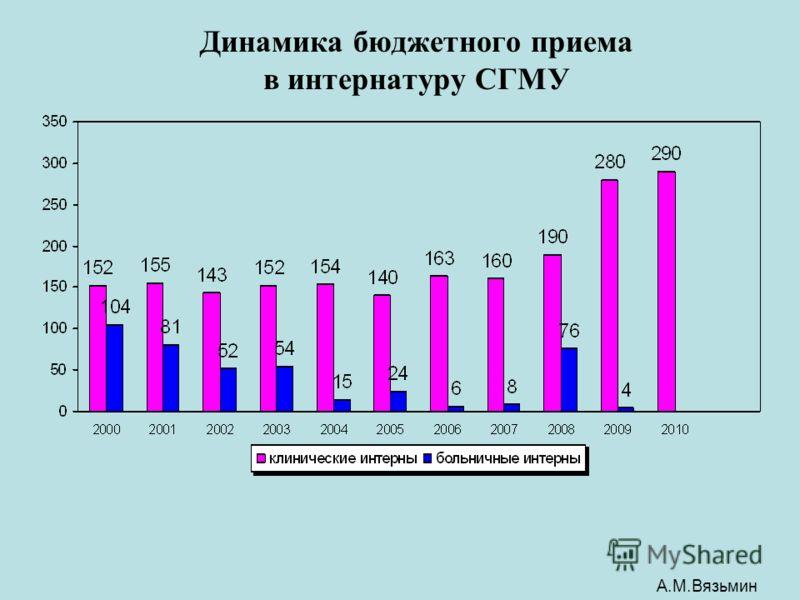 Динамика бюджетного приема в интернатуру СГМУ А.М.Вязьмин
