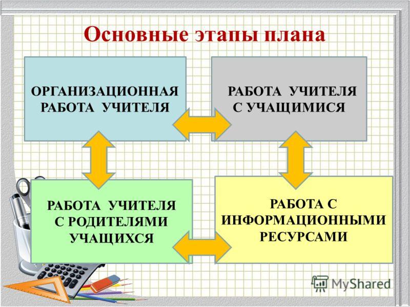 Основные этапы плана ОРГАНИЗАЦИОННАЯ РАБОТА УЧИТЕЛЯ РАБОТА УЧИТЕЛЯ С УЧАЩИМИСЯ РАБОТА УЧИТЕЛЯ С РОДИТЕЛЯМИ УЧАЩИХСЯ РАБОТА С ИНФОРМАЦИОННЫМИ РЕСУРСАМИ