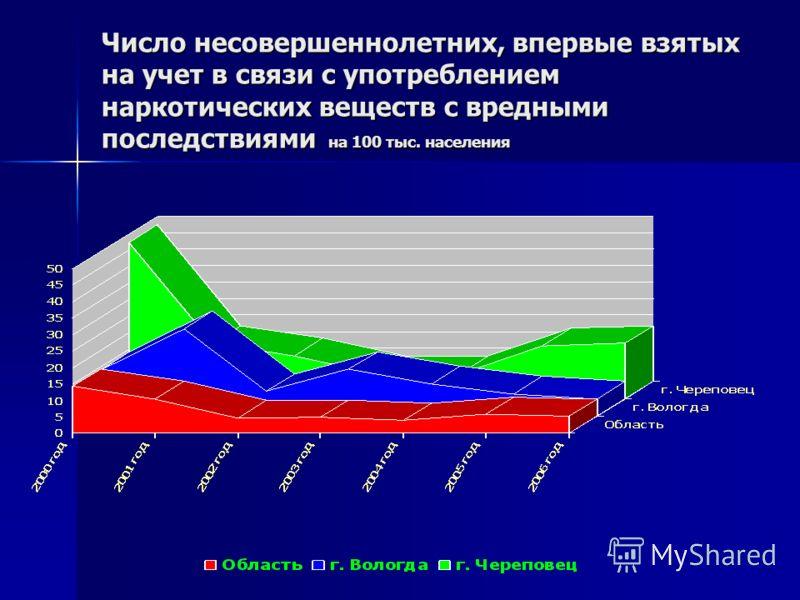 Число несовершеннолетних, впервые взятых на учет в связи с употреблением наркотических веществ с вредными последствиями на 100 тыс. населения