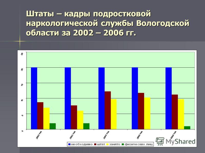 Штаты – кадры подростковой наркологической службы Вологодской области за 2002 – 2006 гг.