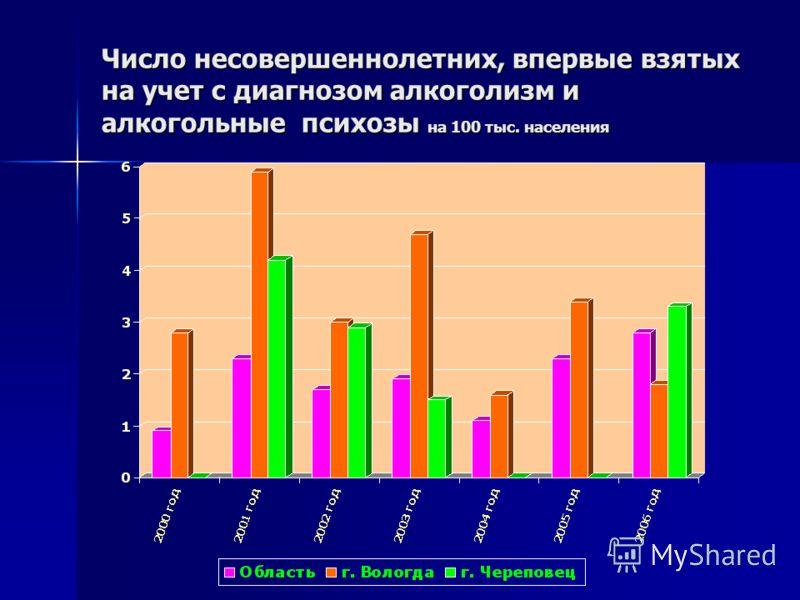Число несовершеннолетних, впервые взятых на учет с диагнозом алкоголизм и алкогольные психозы на 100 тыс. населения