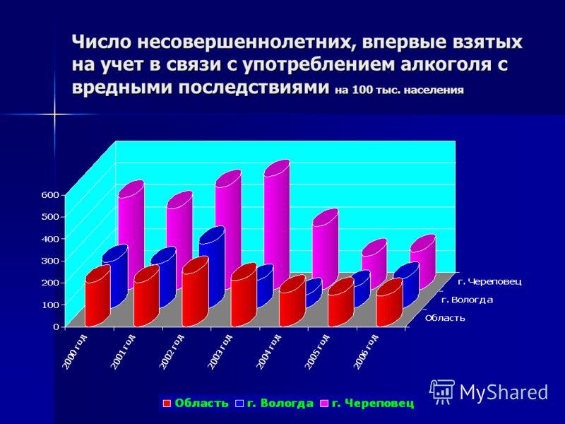 Число несовершеннолетних, впервые взятых на учет в связи с употреблением алкоголя с вредными последствиями на 100 тыс. населения