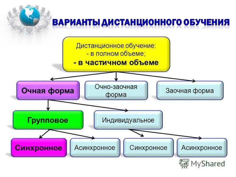 Дистанционное обучение: - в полном объеме; - в частичном объеме Очная форма Очно-заочная форма Заочная форма Групповое Индивидуальное Синхронное АсинхронноеСинхронноеАсинхронное