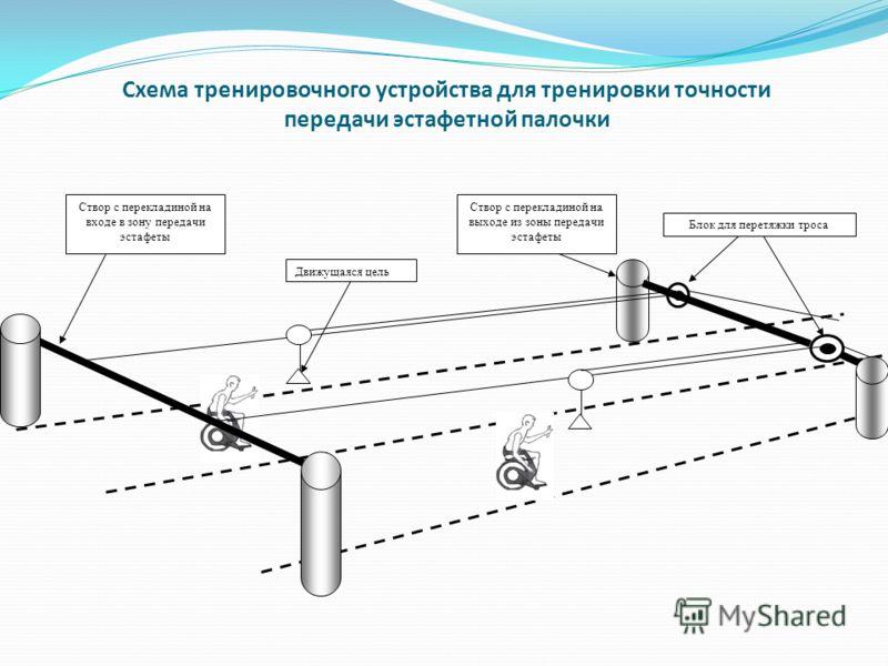 Схема тренировочного устройства для тренировки точности передачи эстафетной палочки Створ с перекладиной на входе в зону передачи эстафеты Створ с перекладиной на выходе из зоны передачи эстафеты Движущаяся цель Блок для перетяжки троса