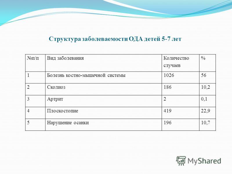 Структура заболеваемости ОДА детей 5-7 лет п/пВид заболевания Количество случаев % 1Болезнь костно-мышечной системы102656 2Сколиоз18610,2 3Артрит20,1 4Плоскостопие41922,9 5Нарушение осанки19610,7
