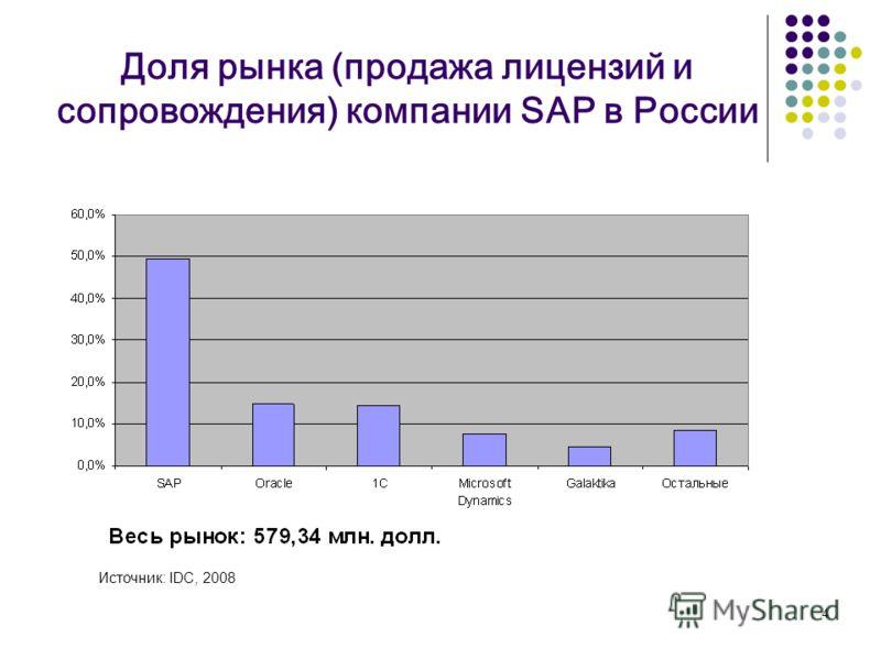 4 Доля рынка (продажа лицензий и сопровождения) компании SAP в России Источник: IDC, 2008