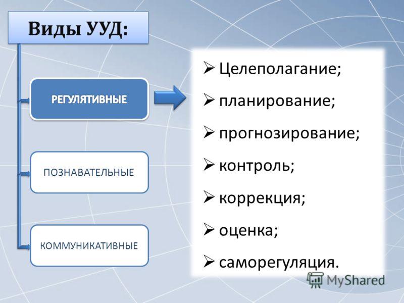 Целеполагание; планирование; прогнозирование; контроль; коррекция; оценка; саморегуляция. ПОЗНАВАТЕЛЬНЫЕ КОММУНИКАТИВНЫЕ
