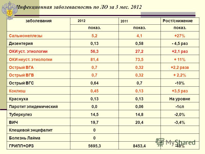 Инфекционная заболеваемость по ЛО за 3 мес. 2012 заболевания 2012 2011 Рост/снижение показ. Сальмонеллезы5,24,1+27% Дизентерия0,130,58- 4,5 раз ОКИ уст. этиологии56,327,2+2,1 раз ОКИ неуст. этиологии81,473,5+ 11% Острый ВГА0,70,32+2,2 раза Острый ВГВ
