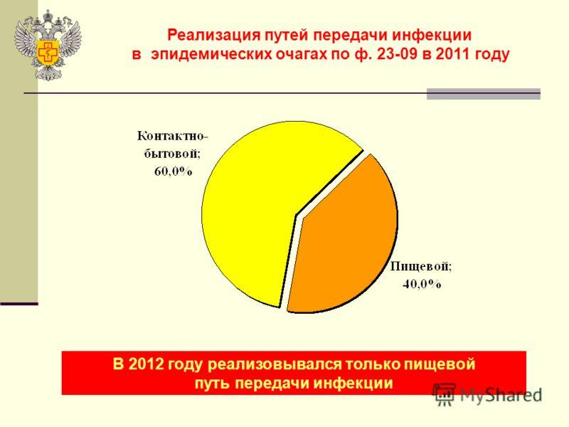 Реализация путей передачи инфекции в эпидемических очагах по ф. 23-09 в 2011 году В 2012 году реализовывался только пищевой путь передачи инфекции