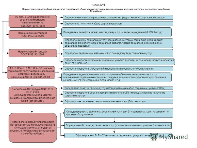 Слайд 1 Нормативно-правовая база для расчёта Нормативов обеспеченности стандартов социальных услуг, предоставляемых населению Санкт- Петербурга ФЗ 178 «О государственной социальной помощи» (с изменениями на 8 декабря 2010 года) Определены категории г