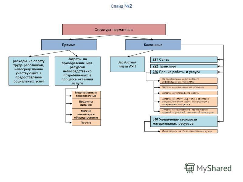 Структура нормативов ПрямыеКосвенные расходы на оплату труда работников, непосредственно участвующих в предоставлении социальных услуг Затраты на приобретение мат. ресурсов непосредственно потребляемых в процессе оказания услуги Медикаменты и перевяз
