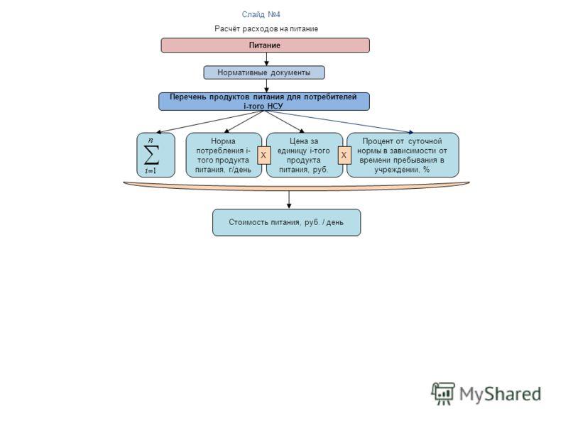 Питание Слайд 4 Расчёт расходов на питание Нормативные документы Перечень продуктов питания для потребителей i-того НСУ Норма потребления i- того продукта питания, г/день Цена за единицу i-того продукта питания, руб. Стоимость питания, руб. / день X