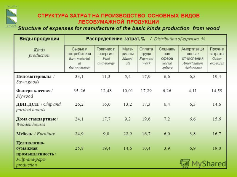 Виды продукции Kinds production Распределение затрат, % / Distribution of expenses, % Сырье у потребителя Raw material at the consumer Топливо и энергия Fuel and energy Мате- риалы Materi- als Оплата труда Payment work Социаль­ ная сфера Social spher