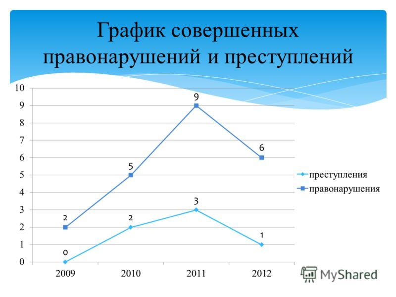 График совершенных правонарушений и преступлений