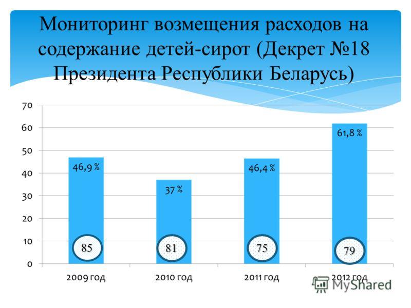 Мониторинг возмещения расходов на содержание детей-сирот (Декрет 18 Президента Республики Беларусь) 8175 79