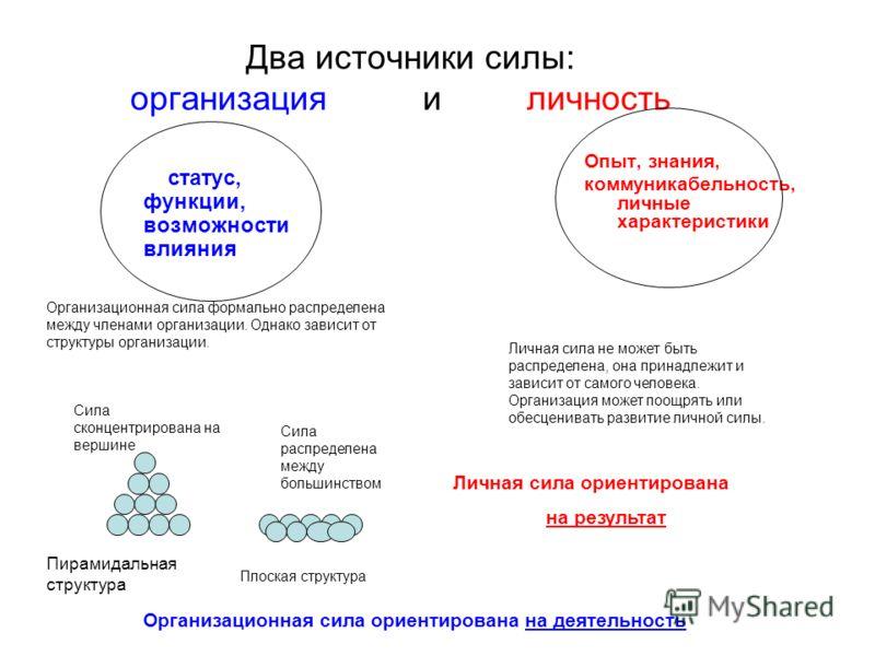 Два источники силы: организация и личность статус, функции, возможности влияния Опыт, знания, коммуникабельность, личные характеристики Сила сконцентрирована на вершине Пирамидальная структура Плоская структура Организационная сила формально распреде