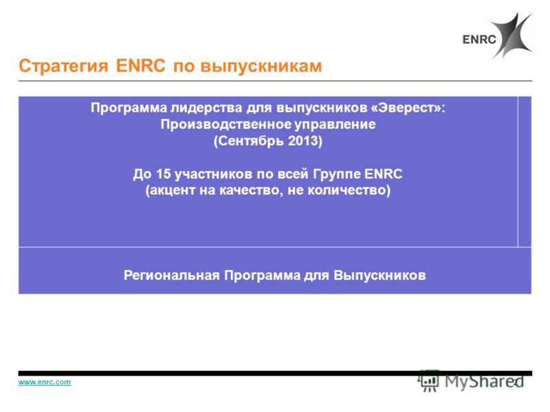 Стратегия ENRC по выпускникам 2 www.enrc.com Программа лидерства для выпускников «Эверест»: Производственное управление (Сентябрь 2013) До 15 участников по всей Группе ENRC (акцент на качество, не количество) Региональная Программа для Выпускников