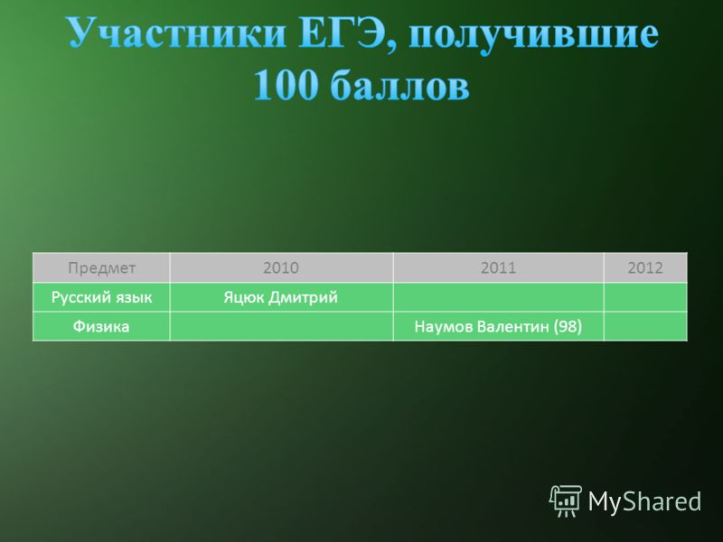 Предмет201020112012 Русский языкЯцюк Дмитрий ФизикаНаумов Валентин (98)