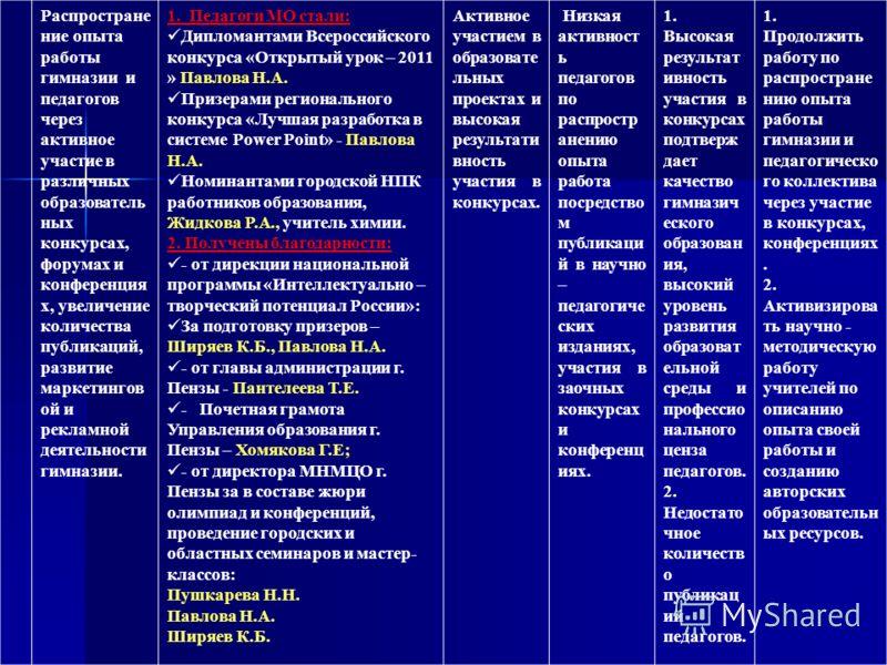 Распростране ние опыта работы гимназии и педагогов через активное участие в различных образователь ных конкурсах, форумах и конференция х, увеличение количества публикаций, развитие маркетингов ой и рекламной деятельности гимназии. 1. Педагоги МО ста