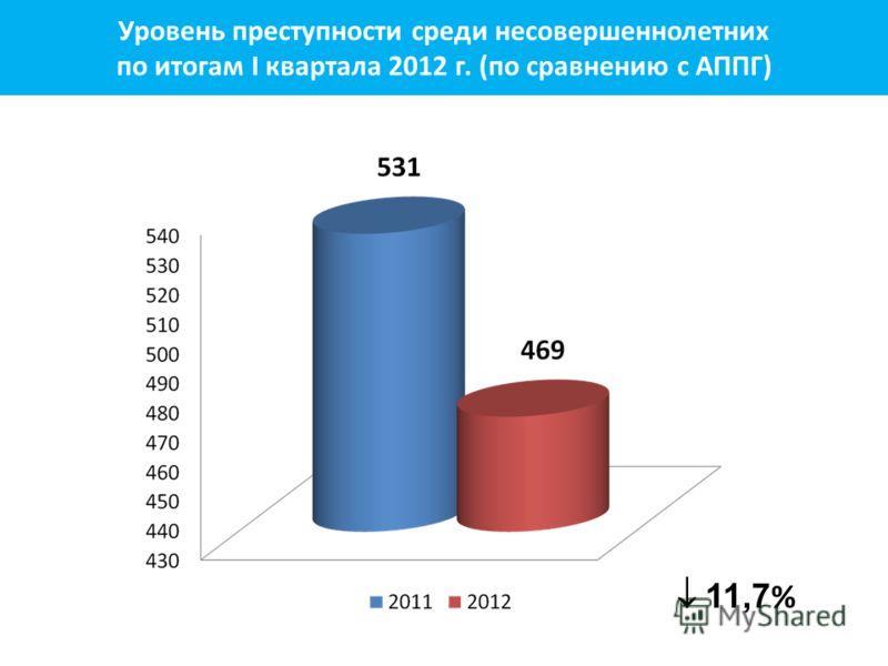 11,7 % Уровень преступности среди несовершеннолетних по итогам I квартала 2012 г. (по сравнению с АППГ)
