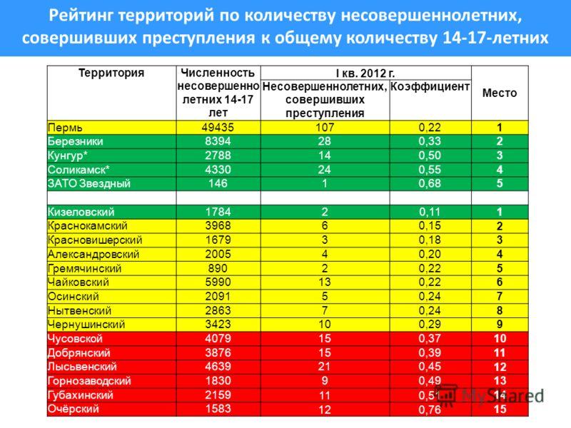 Рейтинг территорий по количеству несовершеннолетних, совершивших преступления к общему количеству 14-17-летних ТерриторияЧисленность несовершенно летних 14-17 лет I кв. 2012 г. Место Несовершеннолетних, совершивших преступления Коэффициент Пермь49435