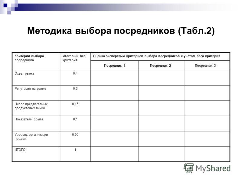 Методика выбора посредников (Табл.2) Критерии выбора посредника Итоговый вес критерия Оценка экспертами критериев выбора посредников с учетом веса критерия Посредник 1 Посредник 2 Посредник 3 Охват рынка0,4 Репутация на рынке0,3 Число предлагаемых пр