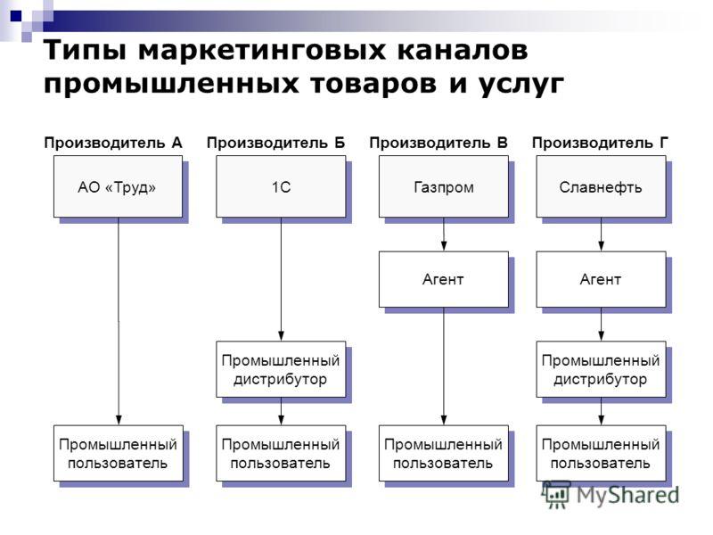 Типы маркетинговых каналов промышленных товаров и услуг Славнефть Газпром 1С АО «Труд» Агент Промышленный дистрибутор Промышленный пользователь Производитель АПроизводитель БПроизводитель ВПроизводитель Г Агент Промышленный пользователь Промышленный