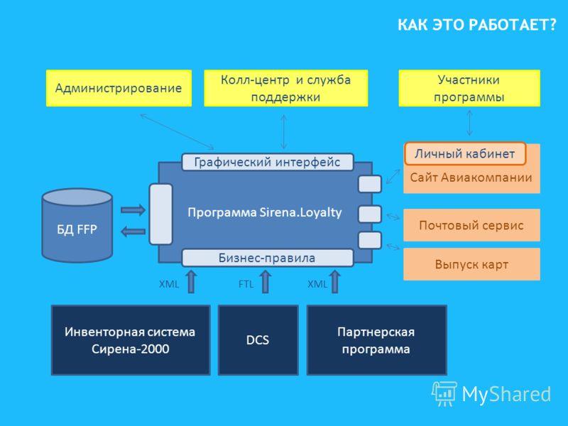 Программа Sirena.Loyalty Инвенторная система Сирена-2000 DCS Партнерская программа БД FFP Колл-центр и служба поддержки Администрирование Участники программы Сайт Авиакомпании Почтовый сервис Выпуск карт Бизнес-правила Графический интерфейс XMLFTLXML