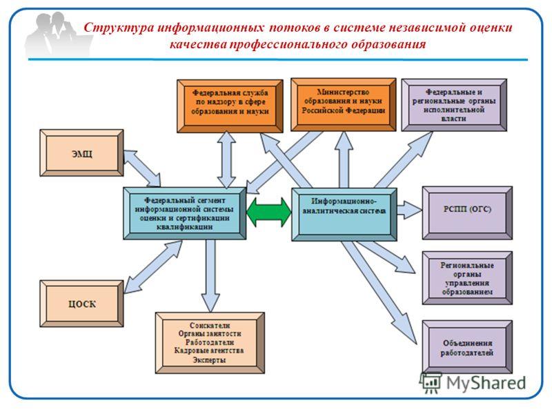 Структура информационных потоков в системе независимой оценки качества профессионального образования