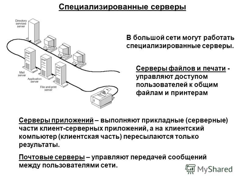 Специализированные серверы В большой сети могут работать специализированные серверы. Серверы файлов и печати - управляют доступом пользователей к общим файлам и принтерам Серверы приложений – выполняют прикладные (серверные) части клиент-серверных пр