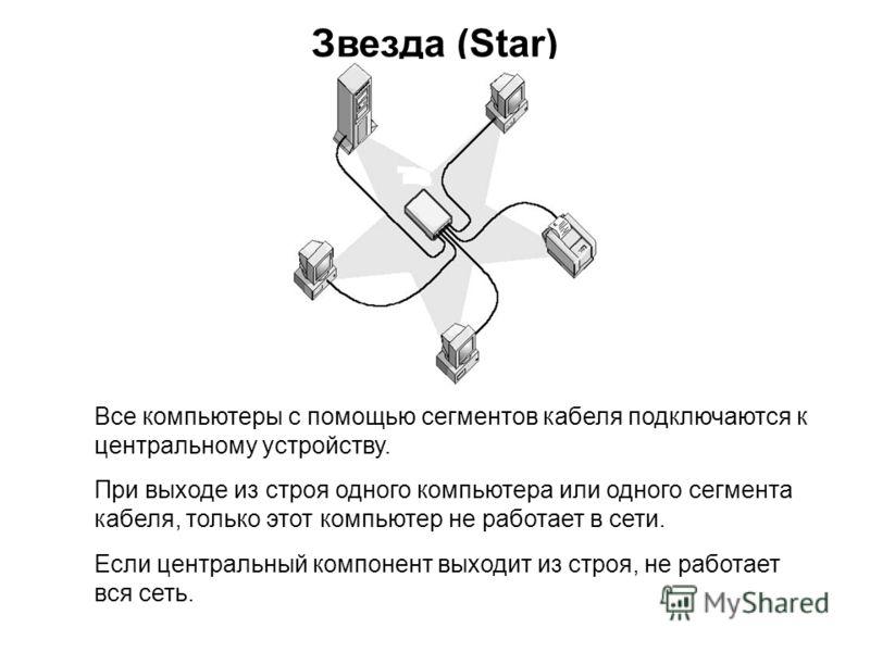 Звезда (Star) Все компьютеры с помощью сегментов кабеля подключаются к центральному устройству. При выходе из строя одного компьютера или одного сегмента кабеля, только этот компьютер не работает в сети. Если центральный компонент выходит из строя, н
