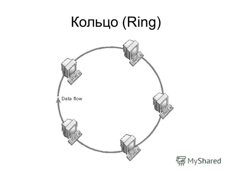 Кольцо (Ring)