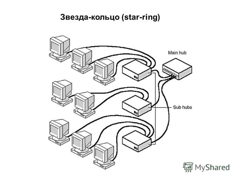 Звезда-кольцо (star-ring)