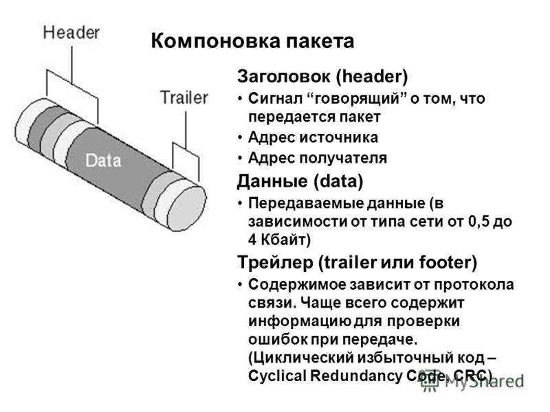 Компоновка пакета Заголовок (header) Сигнал говорящий о том, что передается пакет Адрес источника Адрес получателя Данные (data) Передаваемые данные (в зависимости от типа сети от 0,5 до 4 Кбайт) Трейлер (trailer или footer) Содержимое зависит от про