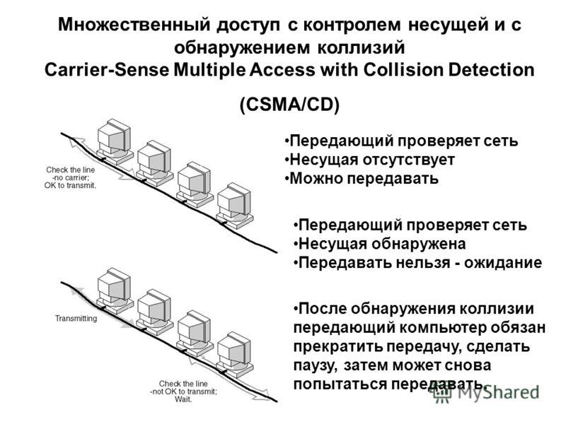 Множественный доступ с контролем несущей и с обнаружением коллизий Carrier-Sense Multiple Access with Collision Detection (CSMA/CD) Передающий проверяет сеть Несущая отсутствует Можно передавать Передающий проверяет сеть Несущая обнаружена Передавать