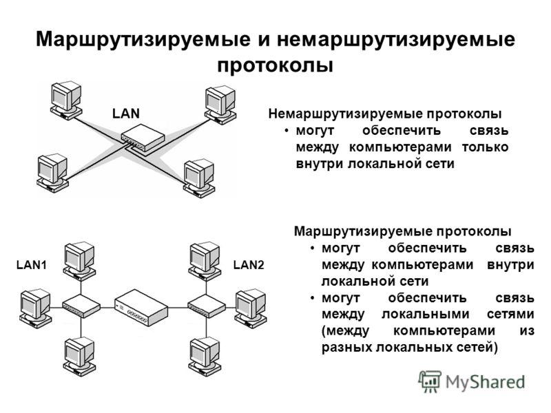 Маршрутизируемые и немаршрутизируемые протоколы LAN LAN1LAN2 Немаршрутизируемые протоколы могут обеспечить связь между компьютерами только внутри локальной сети Маршрутизируемые протоколы могут обеспечить связь между компьютерами внутри локальной сет